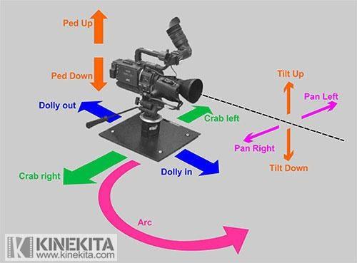 Teknik Menggunakan Kamera Yang Diperlukan Di Dunia Televisi Binus Tv Club